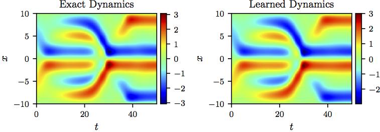 Maziar Raissi | Deep Hidden Physics Models